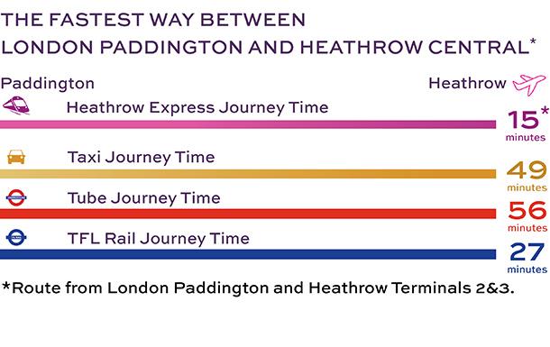 倫敦希斯洛機場交通攻略:Heathrow Express、計程車、地鐵、TFL火車從機場到paddington站的消耗時間