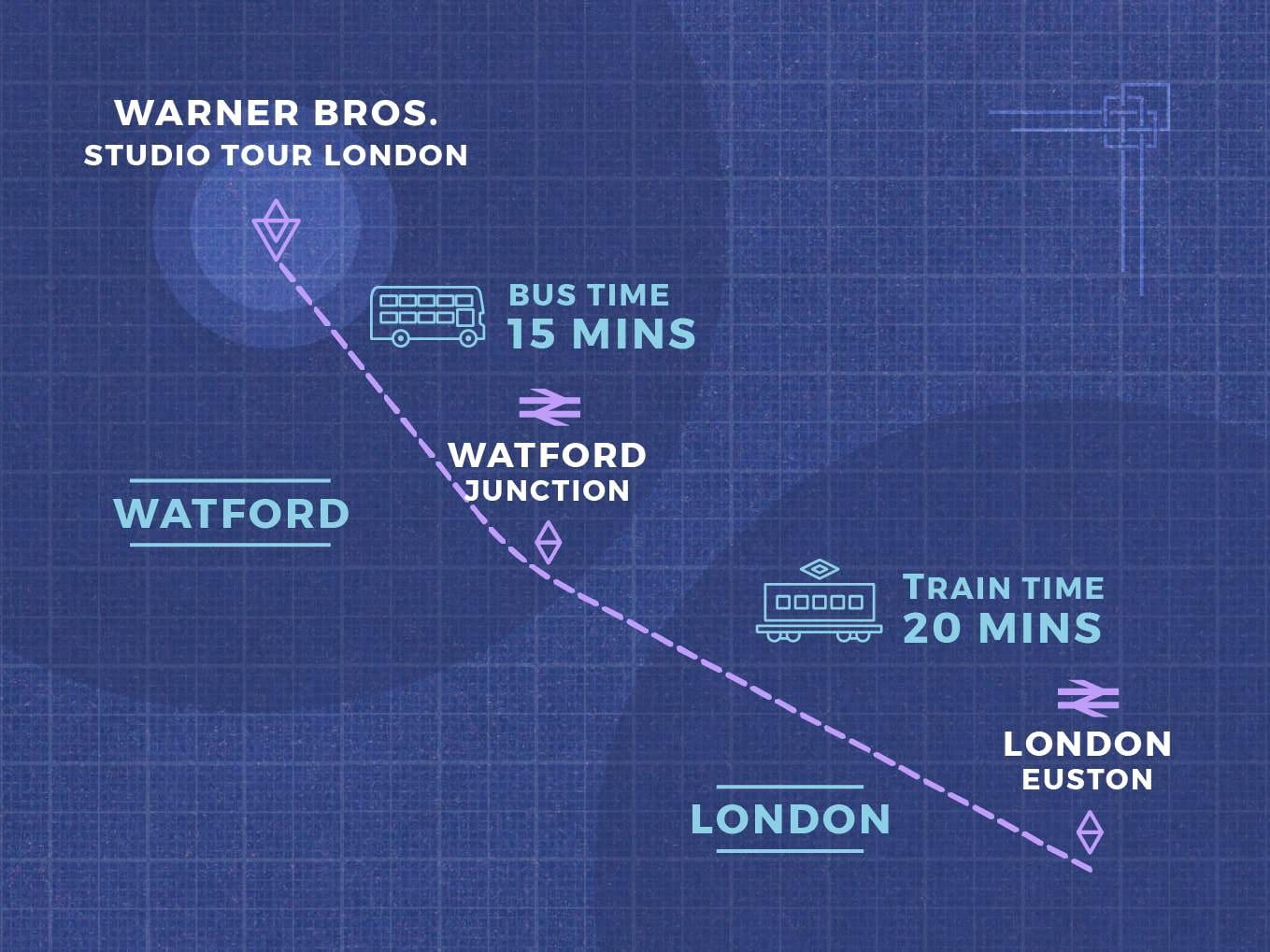 哈利波特影城製片場 購票和交通方式:哈利波特影城製片場和倫敦市區的相對位置
