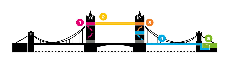 倫敦塔橋Tower bridge付費登塔參觀路線圖